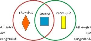 shape sorter : venn diagram geometry - findchart.co