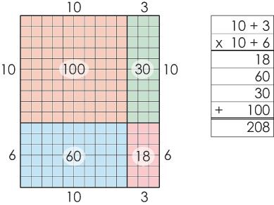 commutative and associative property worksheets