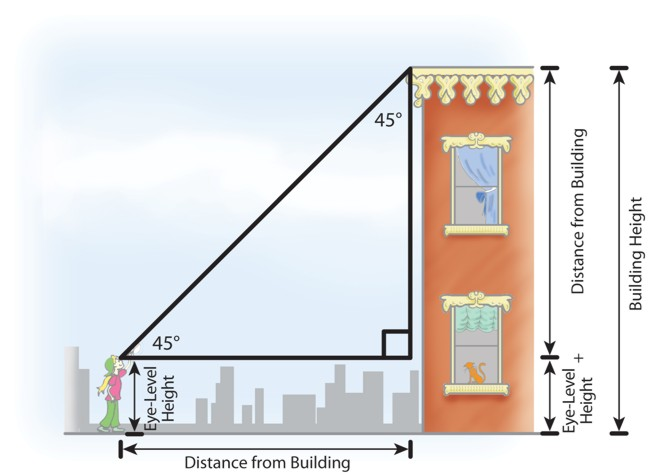 How To Work Out Height Of Tall Building
