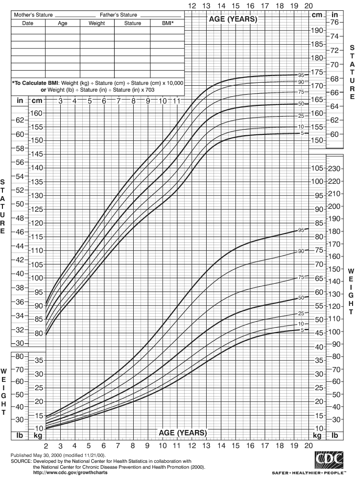 2265 girls' growth rate chart